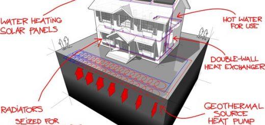besparen zonnepanelen en warmtepomp